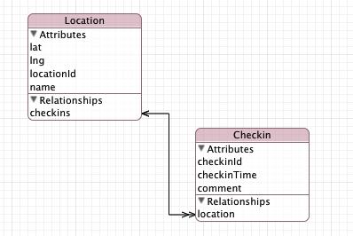 Core Data - Model