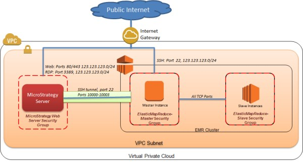 Process and Analyse Big Data Using Hive on Amazon EMR and ...