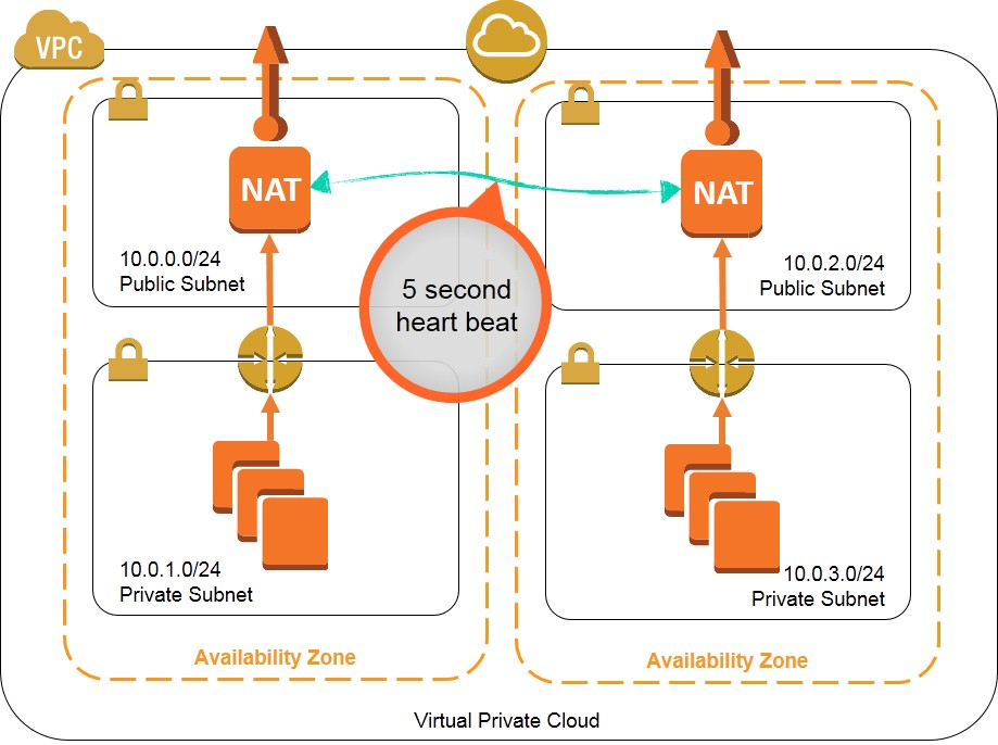 Zoran's Blog: High Availability for Amazon VPC NAT Instances