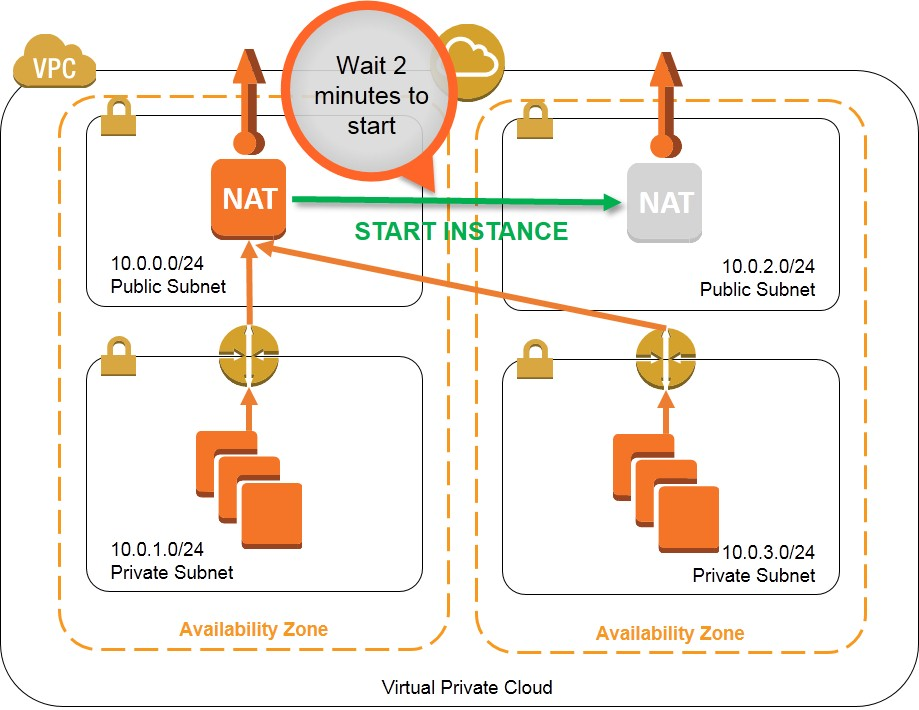 High Availability for Amazon VPC NAT Instances: An Example