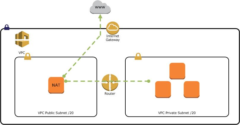NAT Gateway vs  VPC Endpoint   AWS Engineer