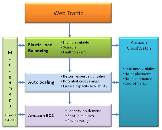 New Features For Amazon Ec2 Elastic Load Balancing Auto Scaling And Amazon Cloudwatch Aws Blog