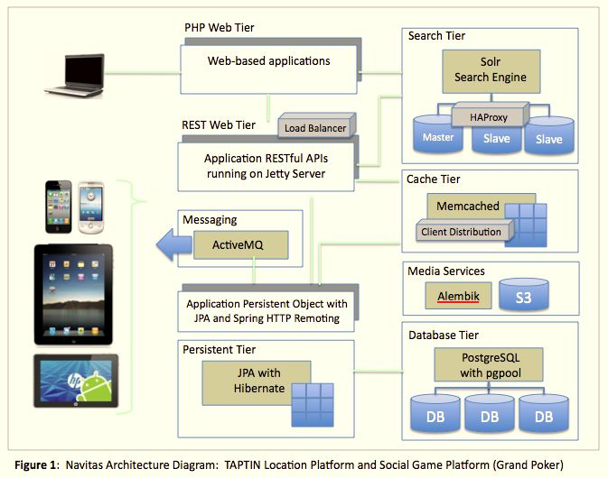 Navitas Cloud Architecture