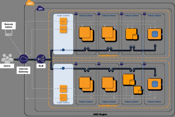 Sharepointarchitecture