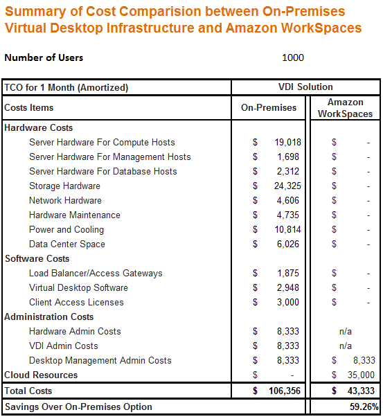 TCO Comparison: Amazon WorkSpaces and Traditional Virtual Desktop ...