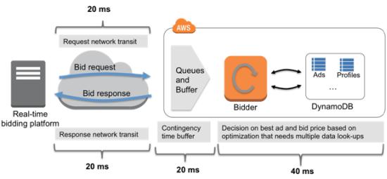 Real-Time Ad Impression Bids Using DynamoDB | AWS News Blog