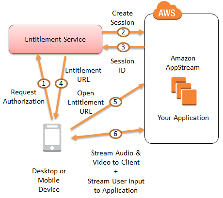 cited from Amazon Web Services Blog site