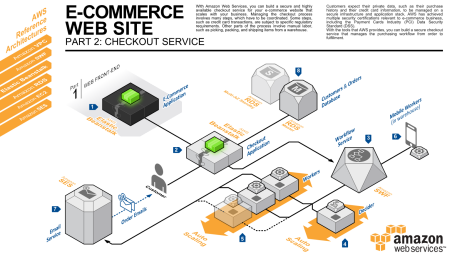 Three new aws reference architectures for e commerce aws for E commerce system architecture diagram