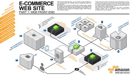 amazon web services ��� e�������3��������������������