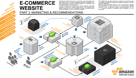 e commerce and system design