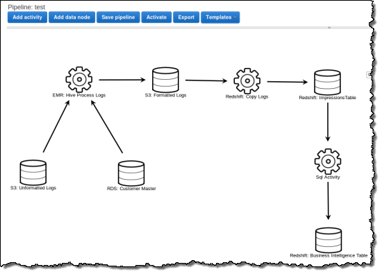 AWS Data Pipeline | AWS Blog