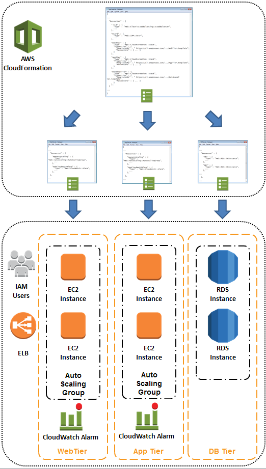 Parallel Stack Processing and Nested Stack Updates for AWS