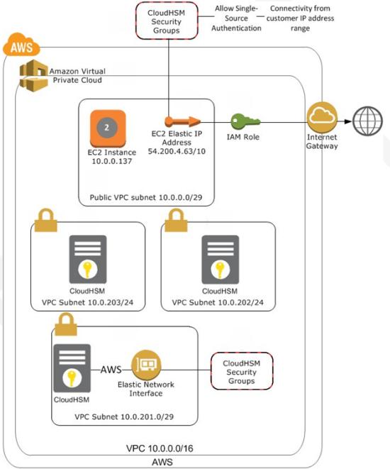 AWS CloudHSM Update | AWS News Blog