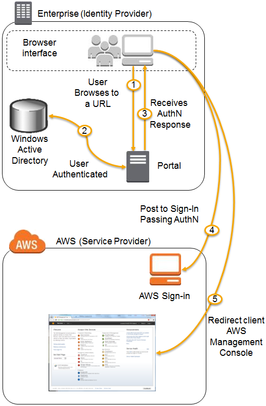 AWS Identity and Access Management Using SAML | AWS News Blog