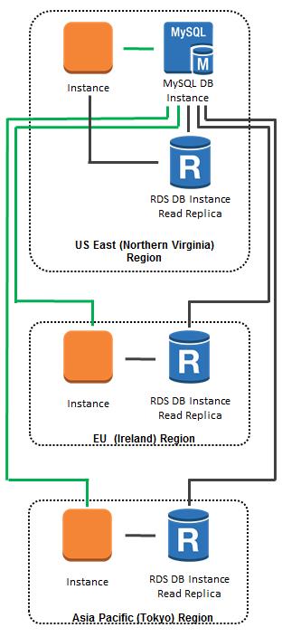 Cross-Region Read Replicas for Amazon RDS for MySQL   AWS