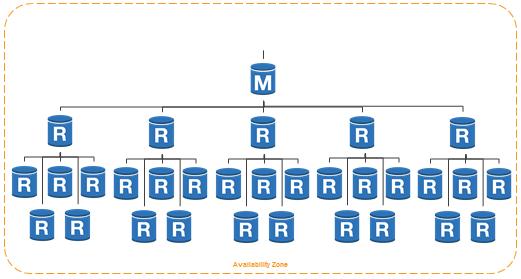 New Read Replica Capabilities For Amazon Rds Aws Blog