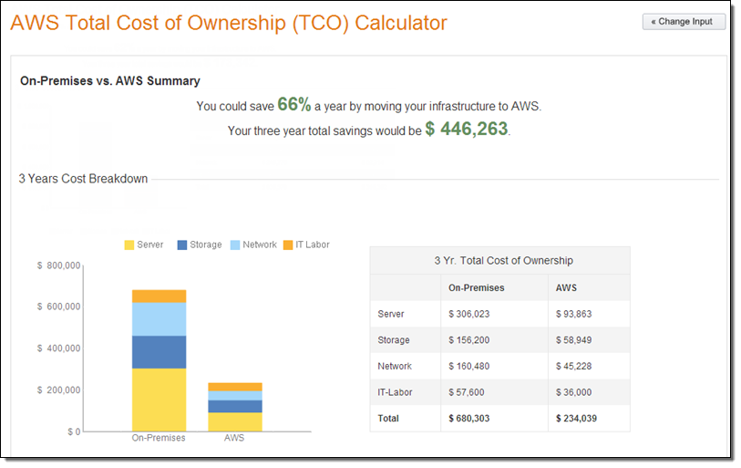 The new aws tco total cost of ownership calculator aws for Cost of construction calculator