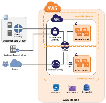 AWS May Webinars – Focus on Security | AWS Blog