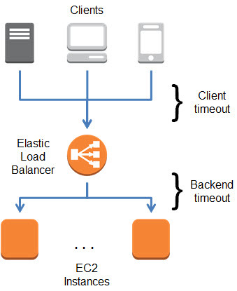 Elastic Load Balancing Connection Timeout Management | AWS
