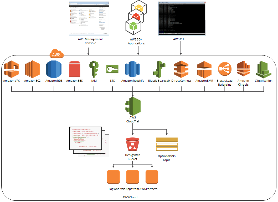 AWS CloudTrail Update – Seven New Services & Support From