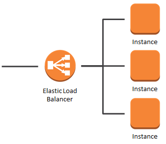 ELB Connection Draining – Remove Instances From Service With Care