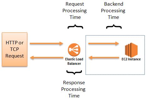 Access Logs for Elastic Load Balancers | AWS News Blog