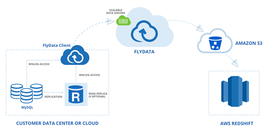 Fast, Easy, Free Data Sync from RDS MySQL to Amazon Redshift | AWS