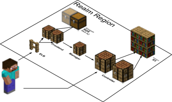 Hosting Minecraft Realms on AWS  AWS Blog