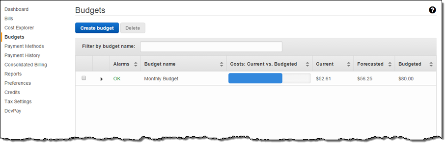 New – AWS Budgets and Forecasts | AWS News Blog