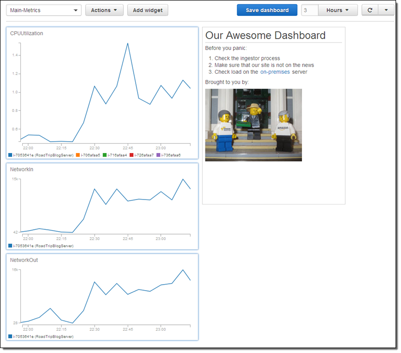CloudWatch Dashboards – Create & Use Customized Metrics Views | AWS