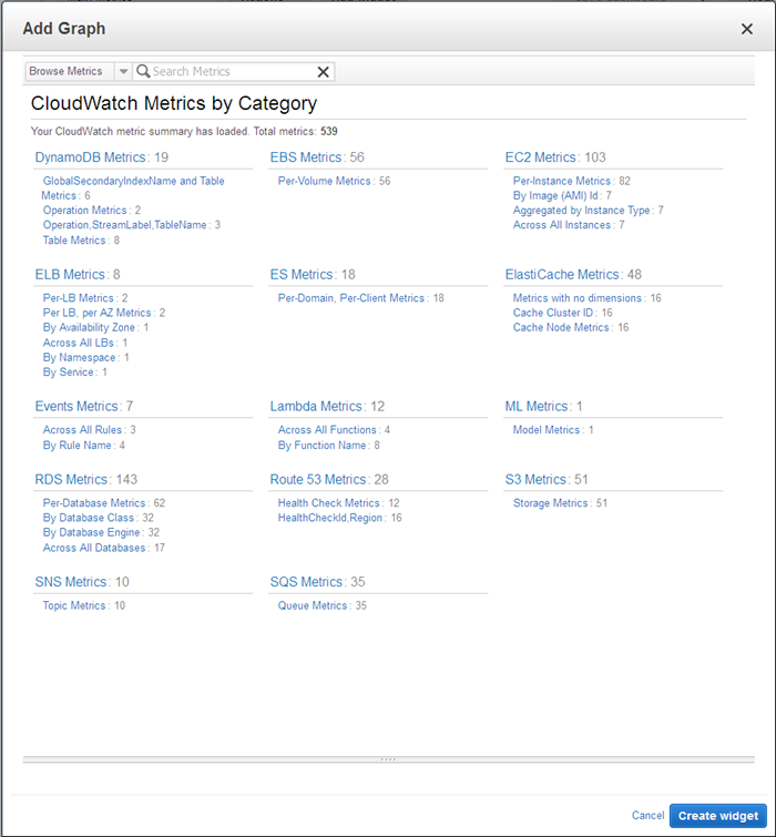 CloudWatch Dashboards – Create & Use Customized Metrics Views | AWS