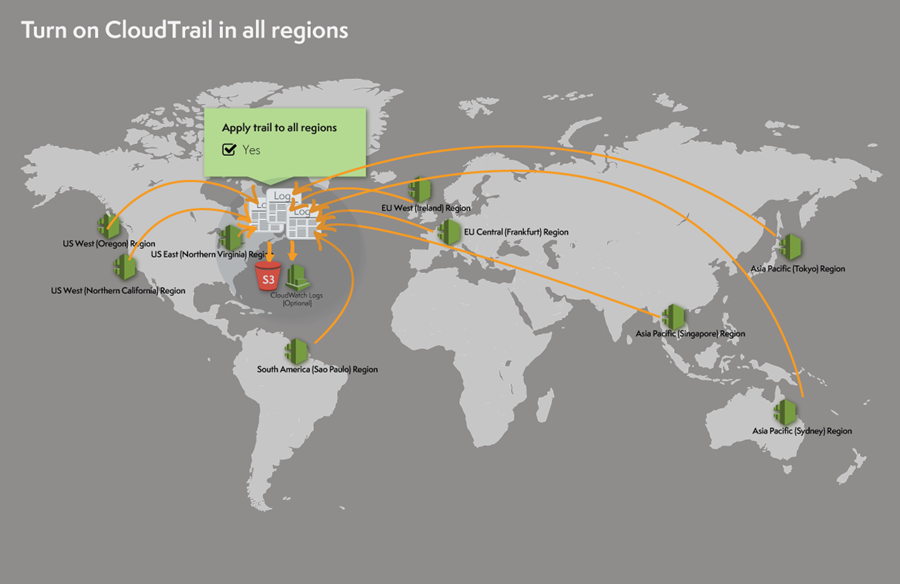 AWS CloudTrail Update – Turn on in All Regions & Use Multiple Trails ...