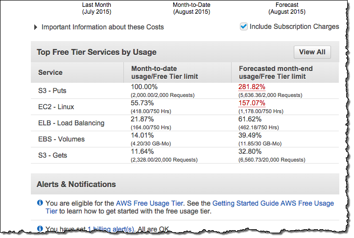 AWS Free Tier Monitoring