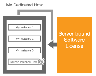 Now Available – EC2 Dedicated Hosts | AWS Blog