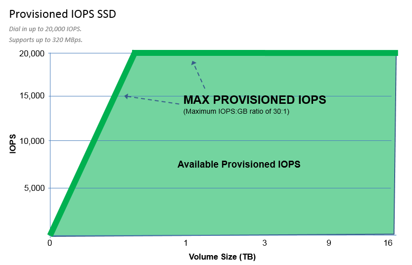 Now Available: 16 TB and 20,000 IOPS Elastic Block Store