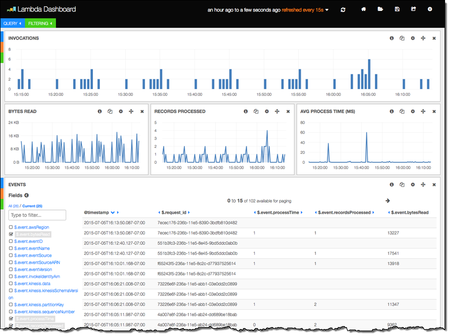 CloudWatch Logs Subscription Consumer + Elasticsearch + Kibana