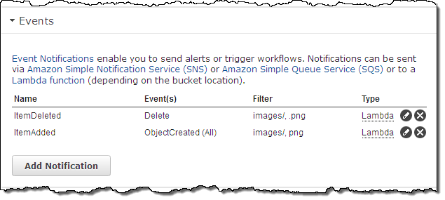 Notifications Amazon S3