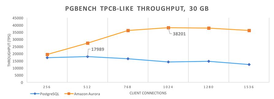 Amazon Aurora Update – PostgreSQL Compatibility | AWS News Blog