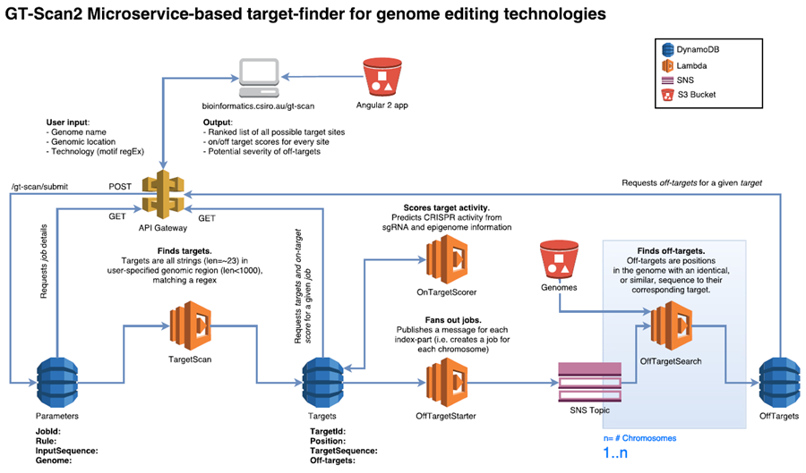 Aws lambda aws blog it retrieves the dynamic content such as job results and parameters via api calls using api malvernweather Image collections