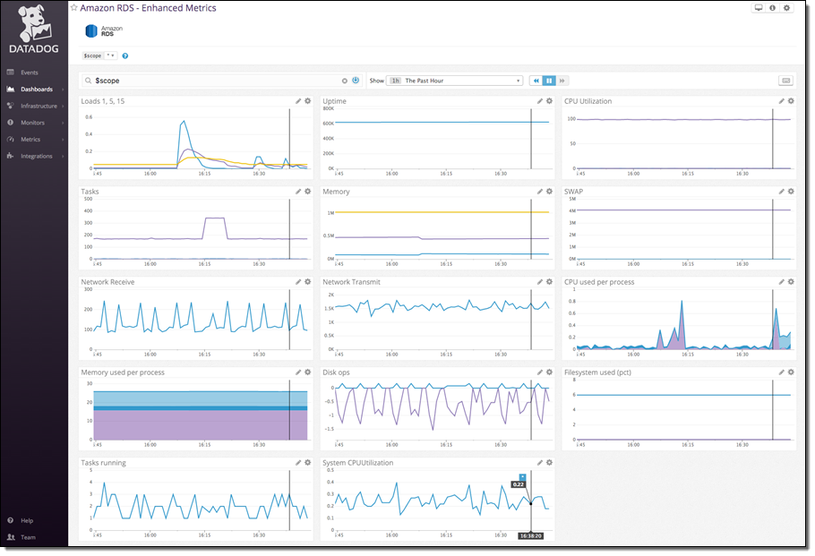Using Enhanced RDS Monitoring with Datadog | AWS Blog
