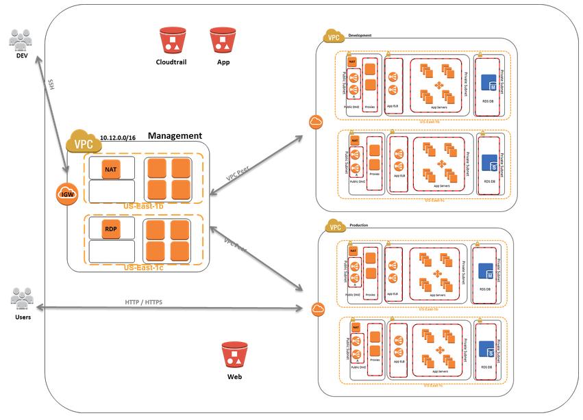 New Aws Enterprise Accelerator Standardized Architecture