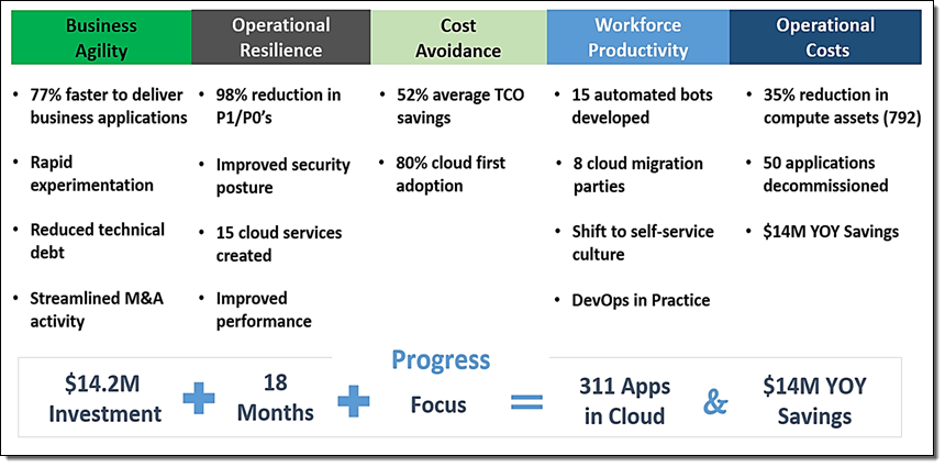 GE Oil & Gas – Digital Transformation in the Cloud | AWS