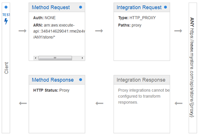 API Gateway Update – New Features Simplify API Development