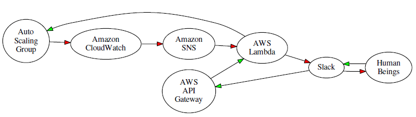 New slack integration blueprints for aws lambda aws news blog implement a system like this you would use a slack webhook to post messages to the channel along with the cloudwatch alarm to slack python blueprint malvernweather Images