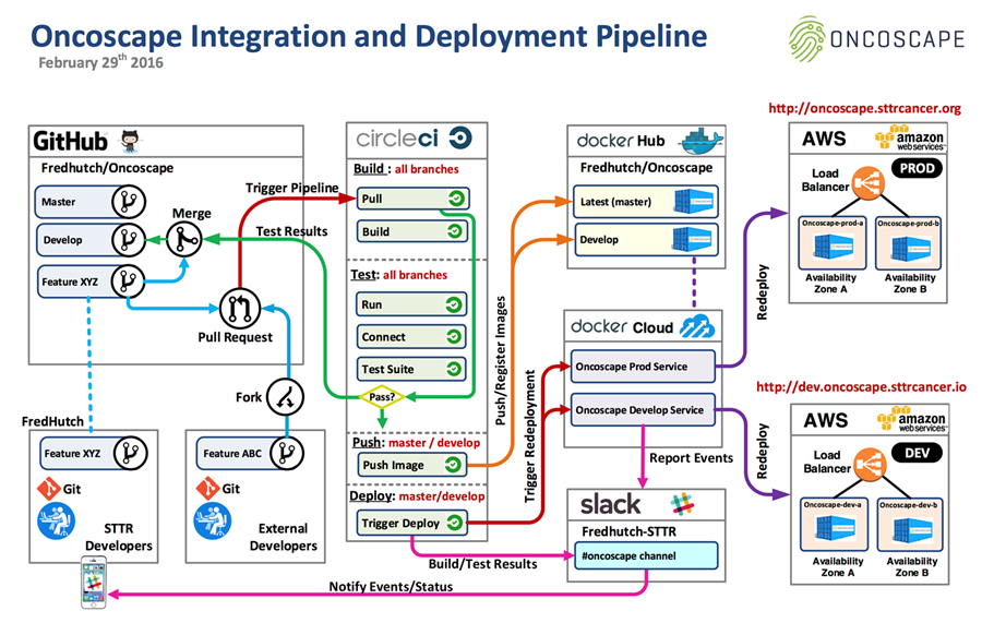 Building bridges for better cancer treatment with the fred for Drupal 7 architecture diagram