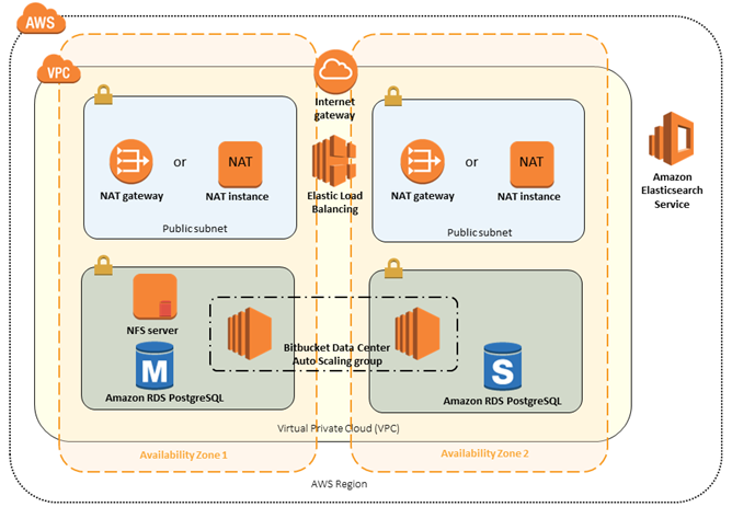 New AWS Quick Starts for Atlassian JIRA Software and