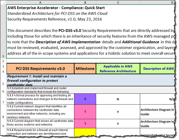 New aws quick start reference deployment standardized for Pci dss security policy template