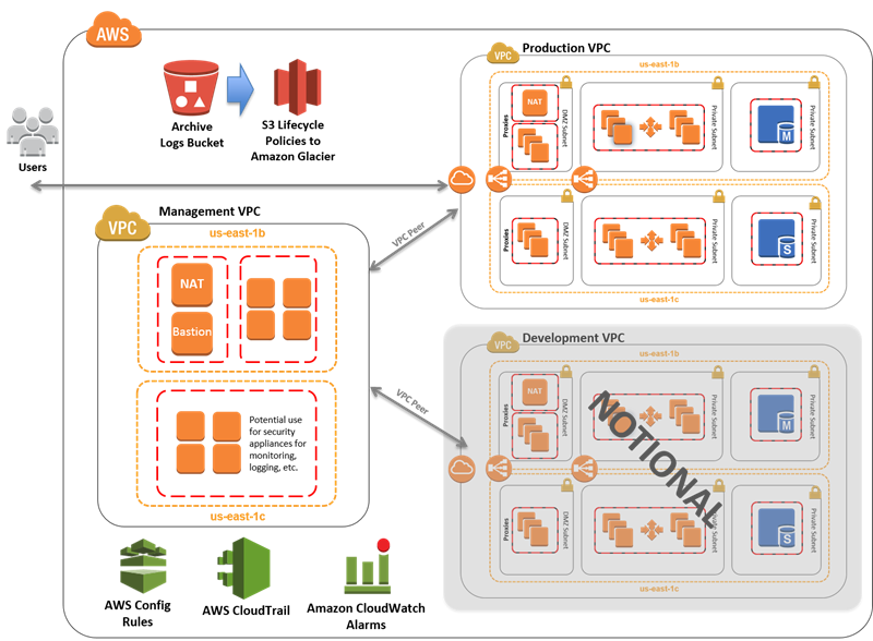 New Aws Quick Start Reference Deployment Standardized Architecture