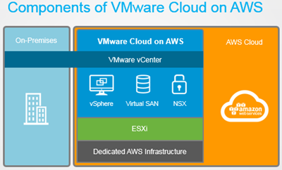 Components of VMware Clouds on AWS