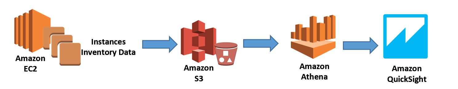 Amazon EC2 | AWS Blog